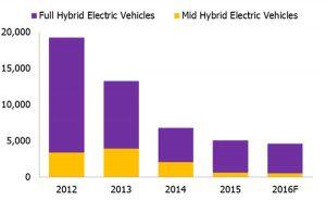 ยอดขายรถยนต์ Hybrid ในไทย