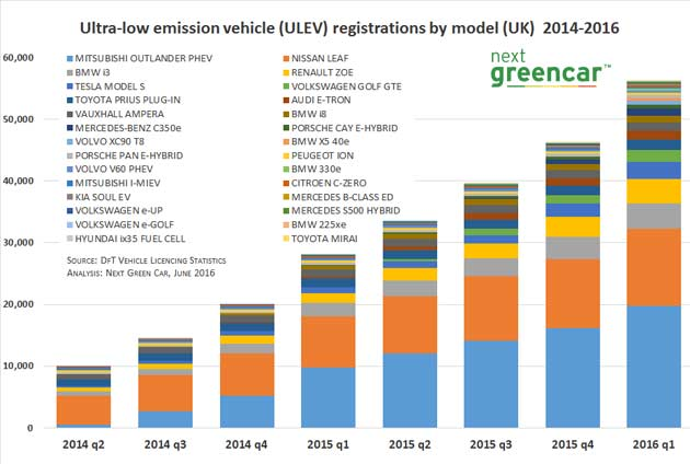 ulev-registrations-by-model